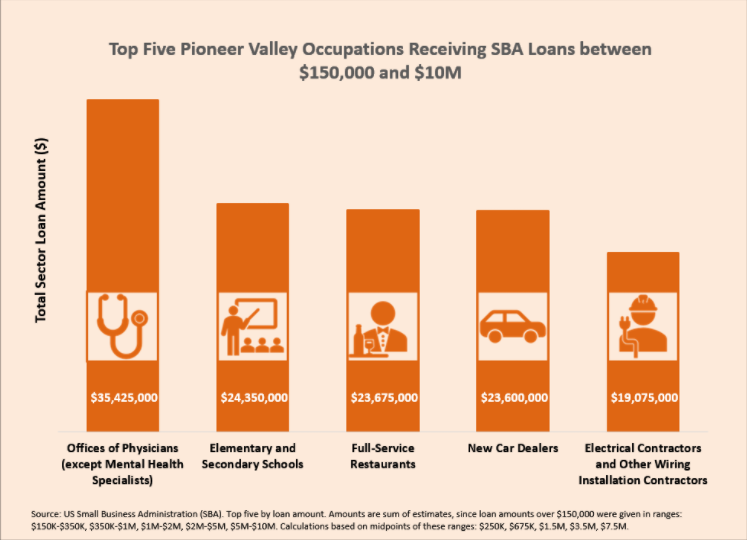 The Paycheck Protection Program (PPP) Lifeline in the Pioneer Valley